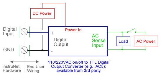 Data Acquisition Hardware Input Circuits : Ac power on off sense with usb data acquisition hardware